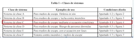 SiP_Cluster_Incendis_1